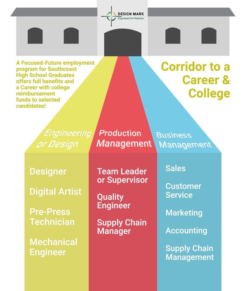 Design Mark Careers Infographic